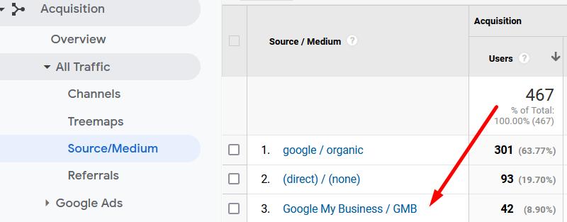 Source medium in Google Analytics